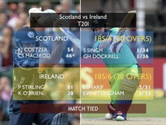 Ireland-Scotland play 1st-ever tied T20I without super over #Ireland #Scotland #IREvSCO #Cricket